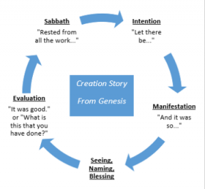 Creation Story Rhythms